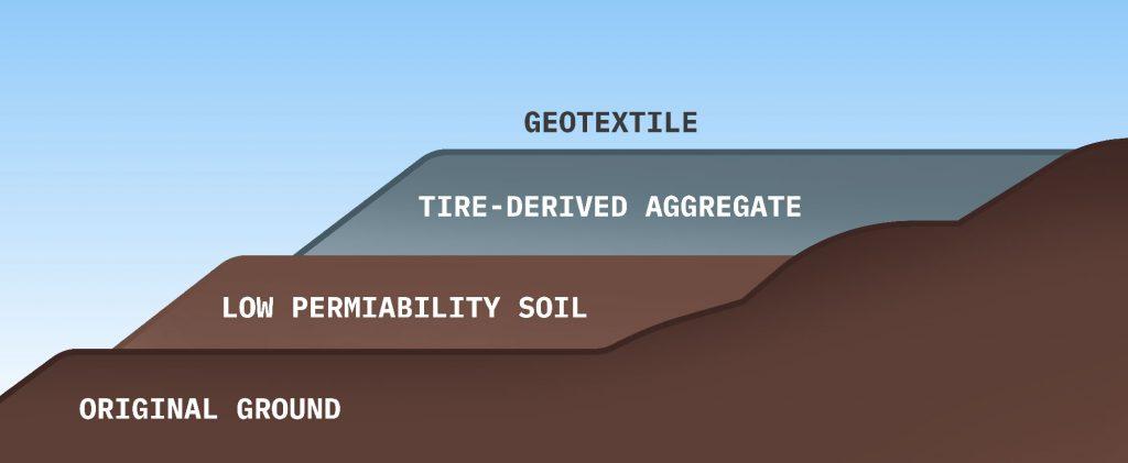 geotextile - tire derived aggregate - low permiability soil - original ground